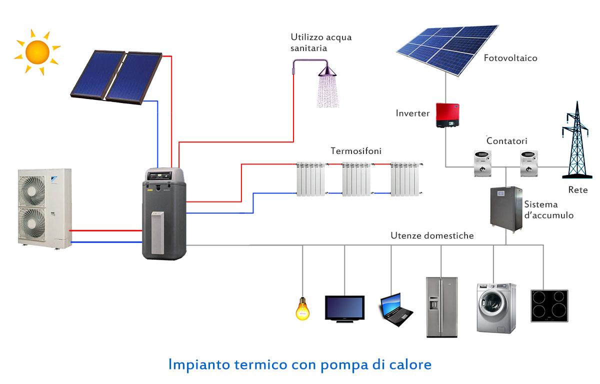 Risparmio energetico per la tua casa con le nuove tecnologie for Calcolatore del prezzo della costruzione domestica