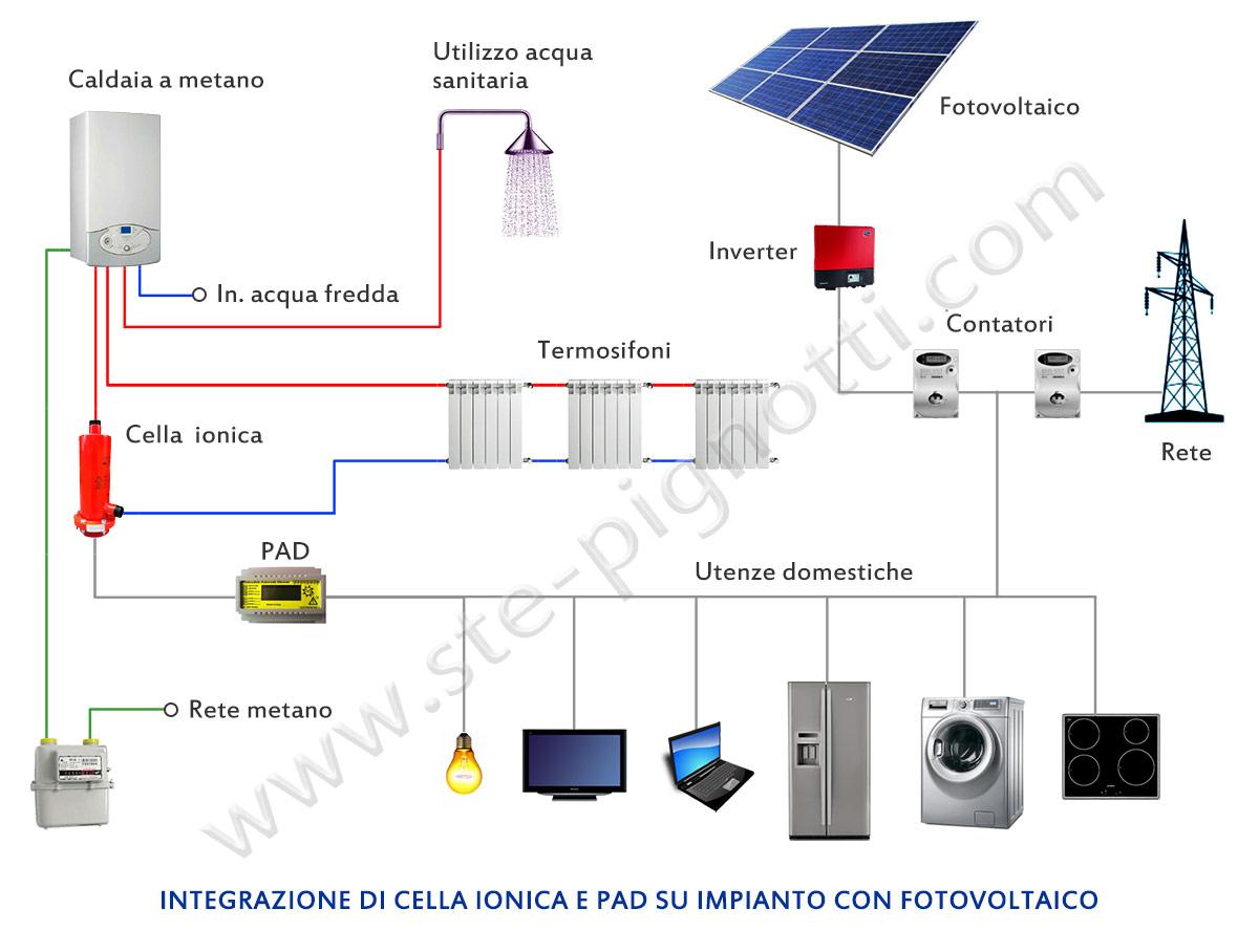 Impianto metano casa costo - Costo impianto allarme casa ...