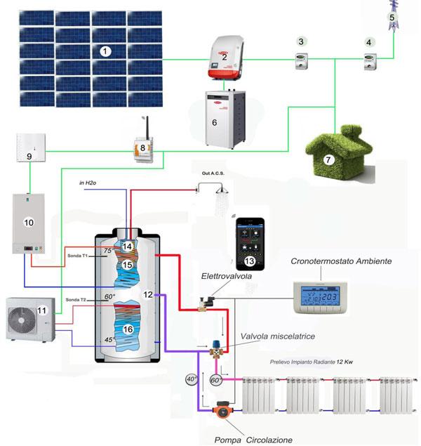 Casa a costo zero - Realizzare impianto elettrico casa ...