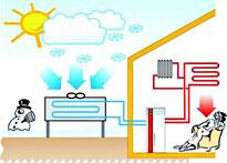 Pompe di calore aria acqua for Costo pompa di calore aria acqua